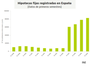 lacooop-estadistica-ine-hipotecas-fijas-2020