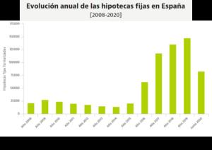 lacooop-evolucion-anual-hipotecas-fijas-españa