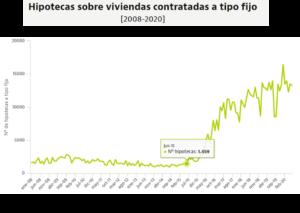 lacooop-hipotecas-fijas-2008-2020