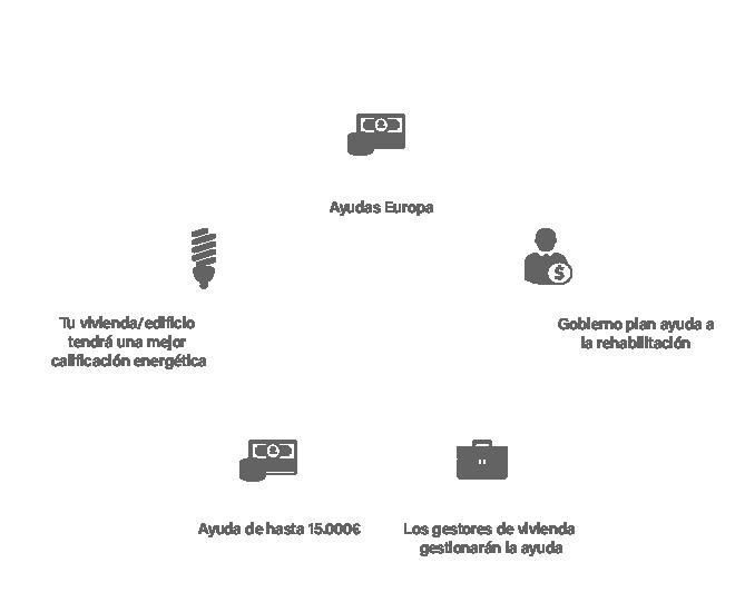 Gráfico etapas